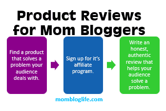 mom bloggers creating product reviews to monetize their blogs.