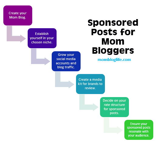 ways Mom bloggers can make money from their blog